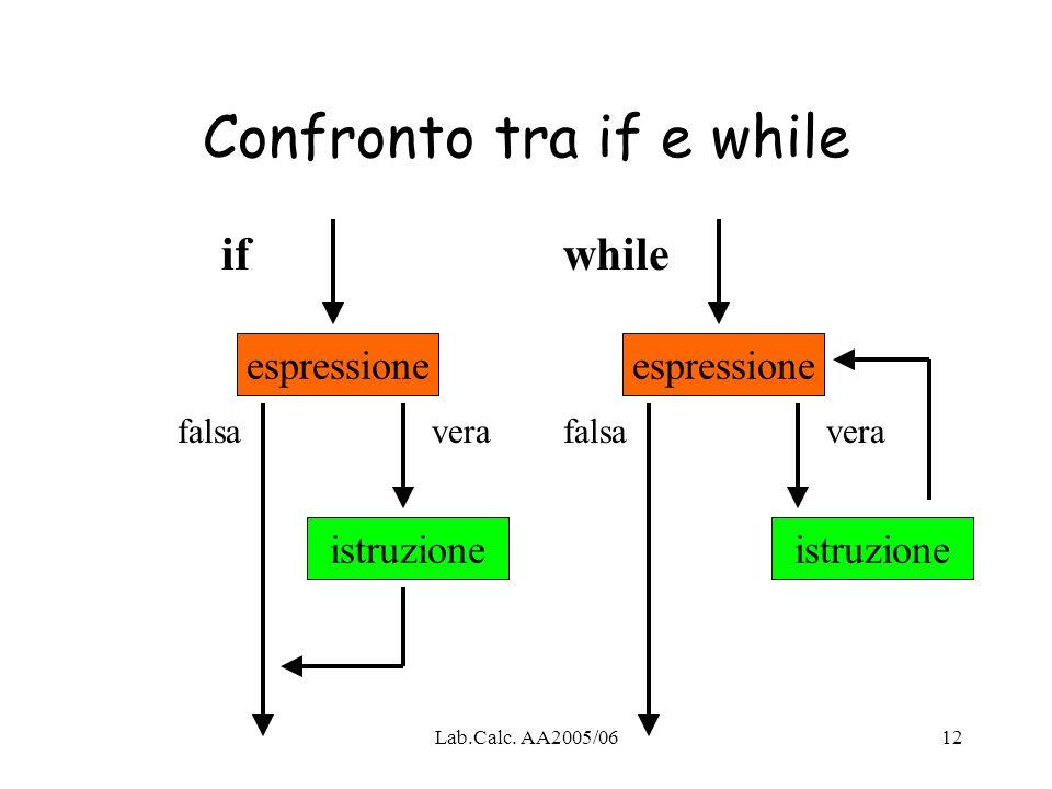 Lab.Calc. AA2005/0612 Confronto tra if e while espressione istruzione espressione istruzione ifwhile falsavera falsa