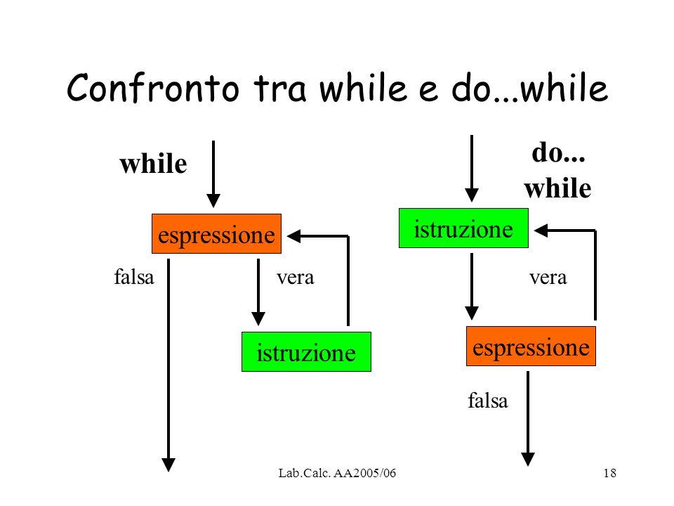 Lab.Calc. AA2005/0618 Confronto tra while e do...while espressione istruzione espressione istruzione while do... while falsavera falsa