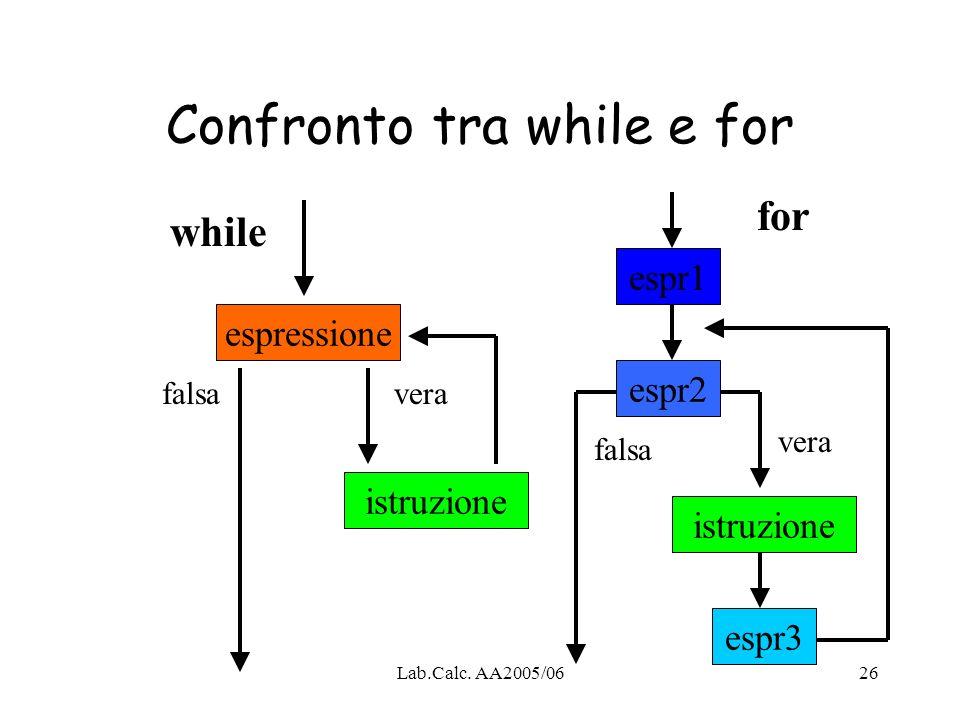 Lab.Calc. AA2005/0626 Confronto tra while e for espressione istruzione espr1 istruzione while for falsavera falsa espr3 espr2