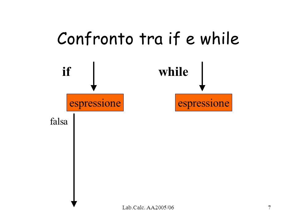 Lab.Calc. AA2005/067 Confronto tra if e while espressione ifwhile falsa
