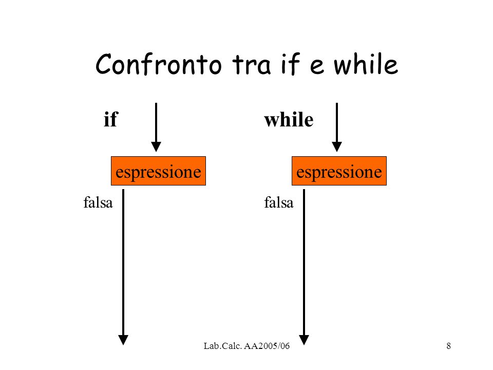 Lab.Calc. AA2005/068 Confronto tra if e while espressione ifwhile falsa