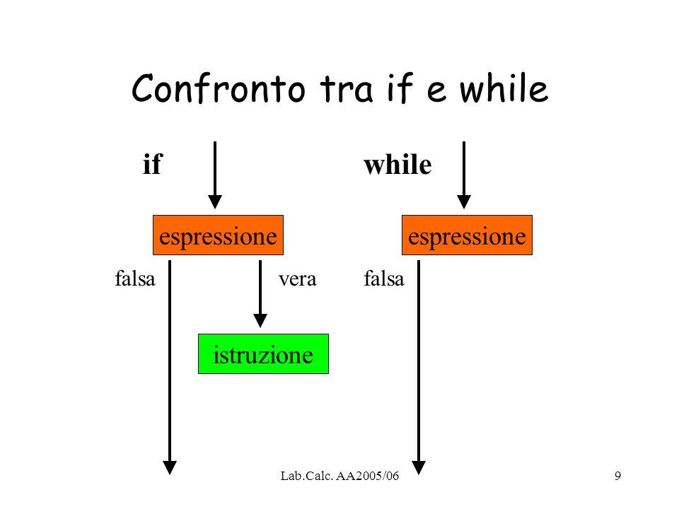 Lab.Calc. AA2005/069 Confronto tra if e while espressione istruzione espressione ifwhile falsaverafalsa