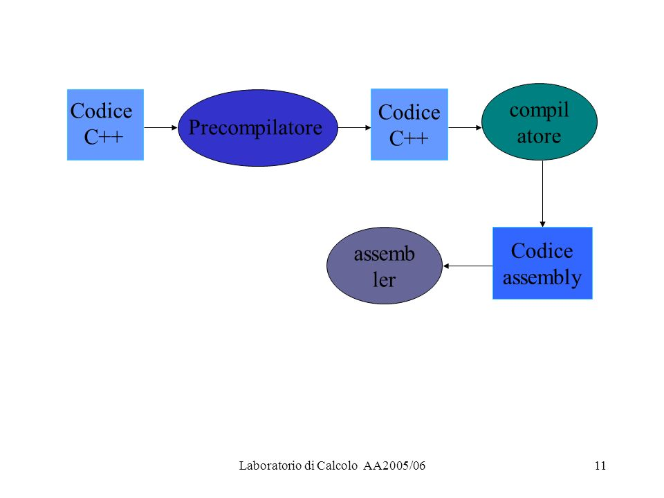 Laboratorio di Calcolo AA2005/0611 Codice C++ Precompilatore Codice C++ compil atore Codice assembly assemb ler
