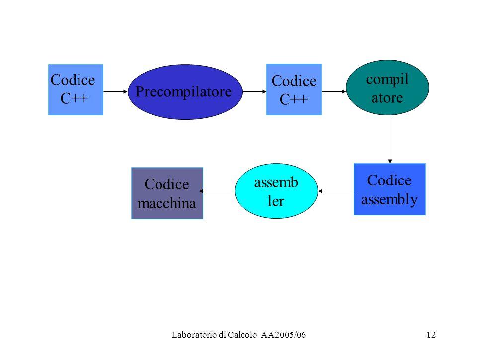 Laboratorio di Calcolo AA2005/0612 Codice C++ Precompilatore Codice C++ compil atore Codice assembly assemb ler Codice macchina
