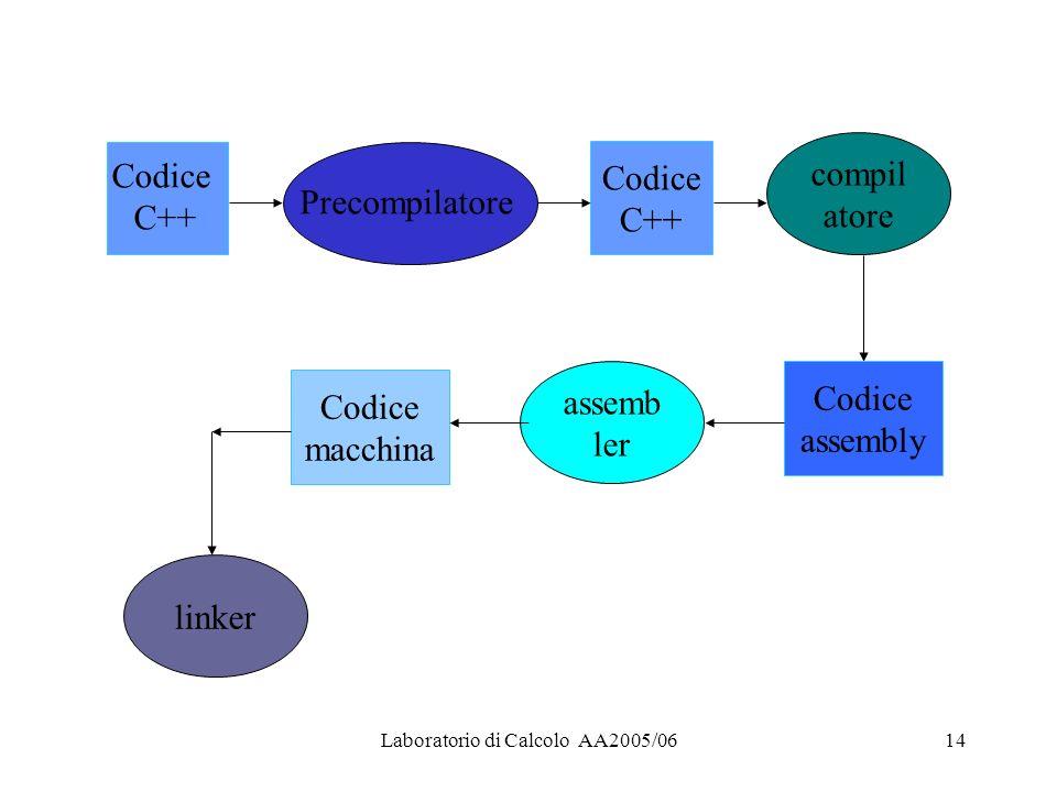 Laboratorio di Calcolo AA2005/0614 Codice C++ Precompilatore Codice C++ compil atore Codice assembly assemb ler Codice macchina linker