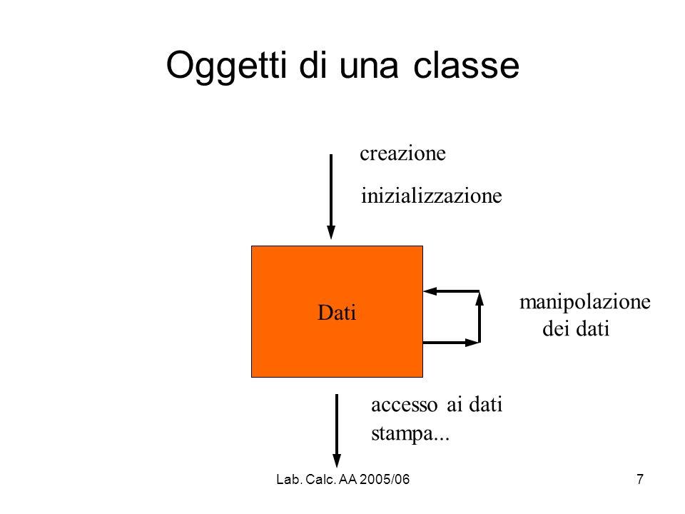 Lab. Calc. AA 2005/067 Oggetti di una classe Dati creazione inizializzazione accesso ai dati stampa... manipolazione dei dati
