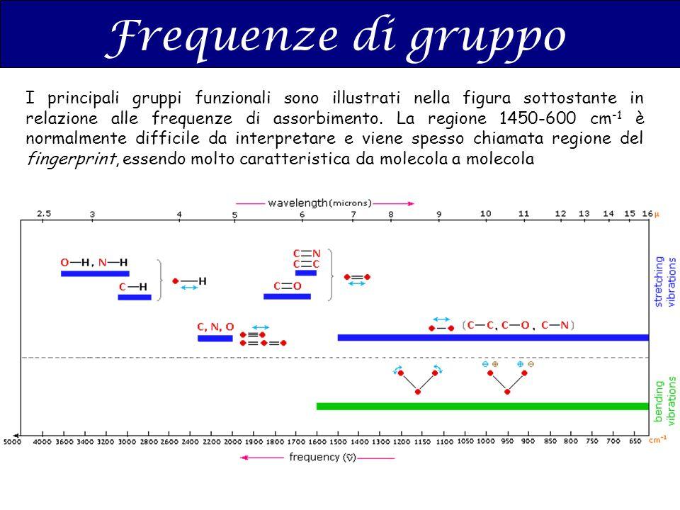 I principali gruppi funzionali sono illustrati nella figura sottostante in relazione alle frequenze di assorbimento. La regione 1450-600 cm -1 è norma