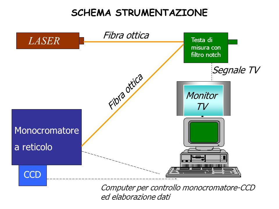 SCHEMA STRUMENTAZIONE LASER Monocromatore a reticolo CCD Testa di misura con filtro notch Fibra ottica Monitor TV Computer per controllo monocromatore-CCD ed elaborazione dati Segnale TV