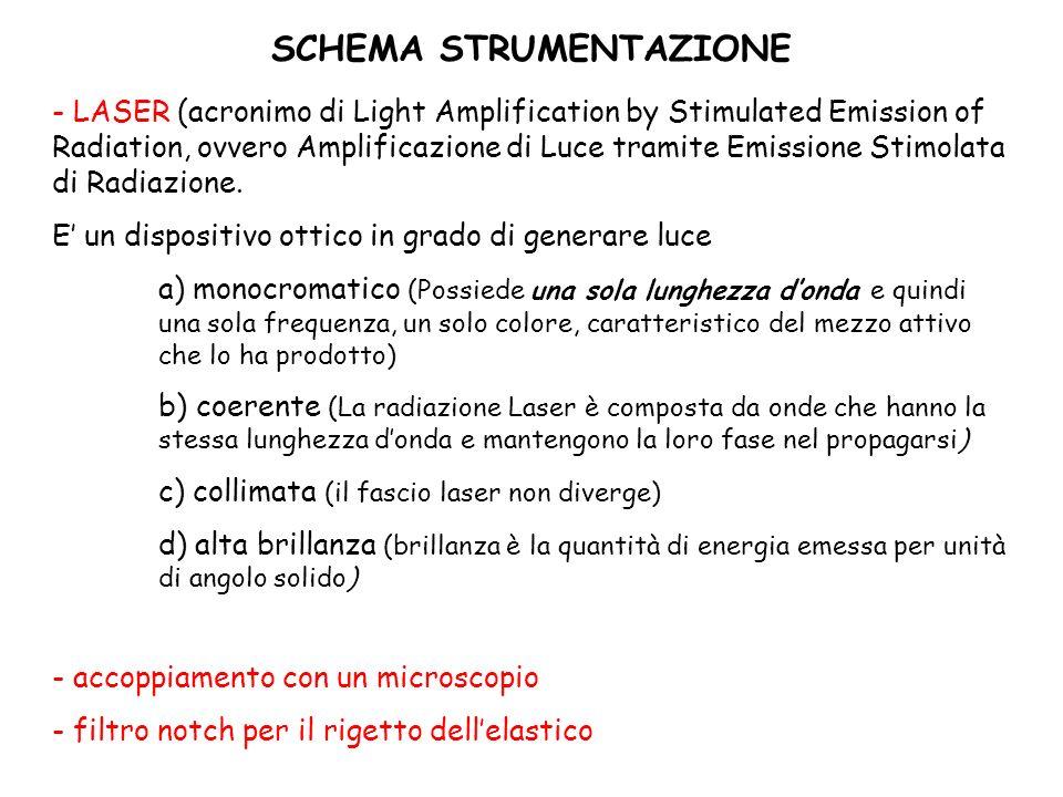 SCHEMA STRUMENTAZIONE - LASER (acronimo di Light Amplification by Stimulated Emission of Radiation, ovvero Amplificazione di Luce tramite Emissione St