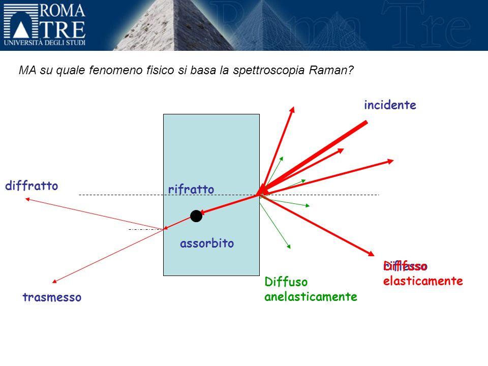 incidente rifratto riflesso trasmesso assorbito diffratto Diffuso elasticamente Diffuso anelasticamente MA su quale fenomeno fisico si basa la spettroscopia Raman?