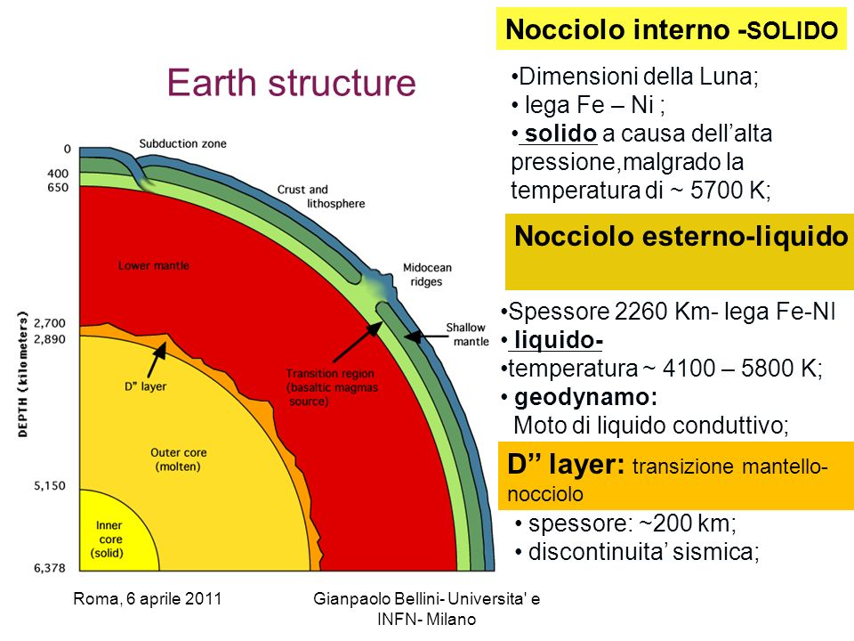Roma, 6 aprile 2011Gianpaolo Bellini- Universita e INFN- Milano Earth structure Nocciolo interno - SOLIDO Dimensioni della Luna; lega Fe – Ni ; solido a causa dellalta pressione,malgrado la temperatura di ~ 5700 K; Nocciolo esterno-liquido Spessore 2260 Km- lega Fe-NI liquido- temperatura ~ 4100 – 5800 K; geodynamo: Moto di liquido conduttivo; D layer: transizione mantello- nocciolo spessore: ~200 km; discontinuita sismica;