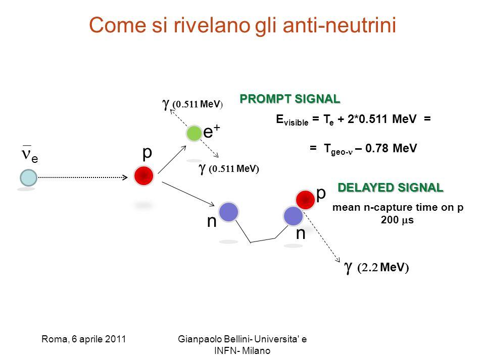 Roma, 6 aprile 2011Gianpaolo Bellini- Universita e INFN- Milano e p e+e+ MeV n E visible = T e + 2*0.511 MeV = = T geo- – 0.78 MeV PROMPT SIGNAL p n MeV DELAYED SIGNAL mean n-capture time on p 200 s Come si rivelano gli anti-neutrini