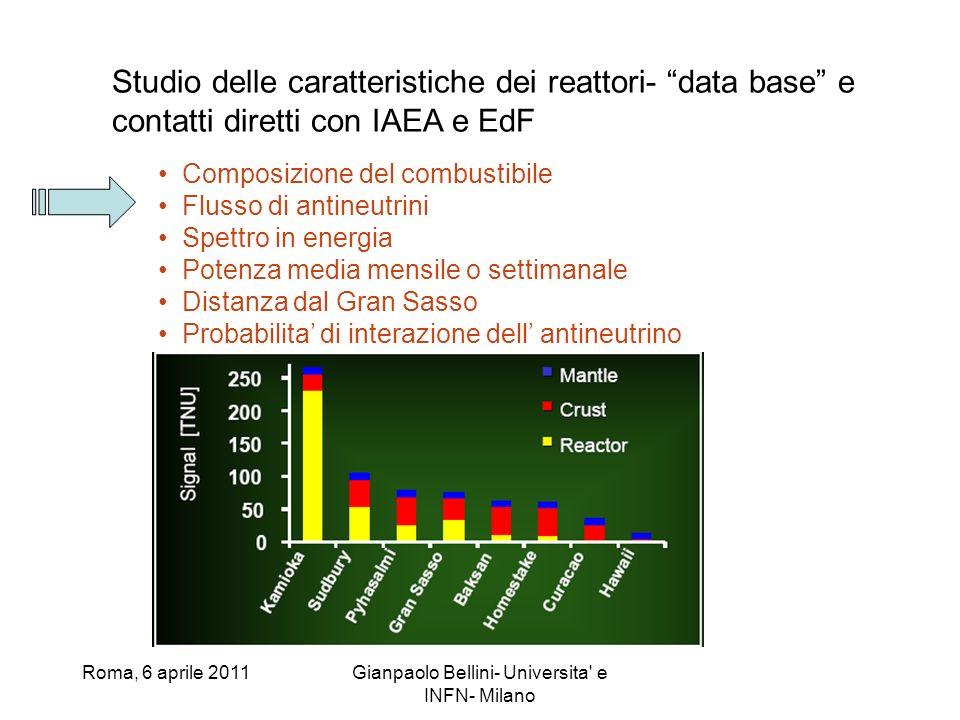Roma, 6 aprile 2011Gianpaolo Bellini- Universita' e INFN- Milano Studio delle caratteristiche dei reattori- data base e contatti diretti con IAEA e Ed