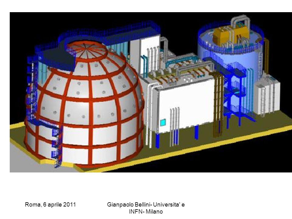 Roma, 6 aprile 2011Gianpaolo Bellini- Universita' e INFN- Milano
