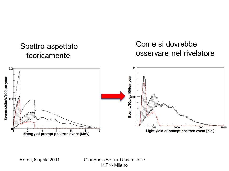 Roma, 6 aprile 2011Gianpaolo Bellini- Universita' e INFN- Milano Spettro aspettato teoricamente Come si dovrebbe osservare nel rivelatore