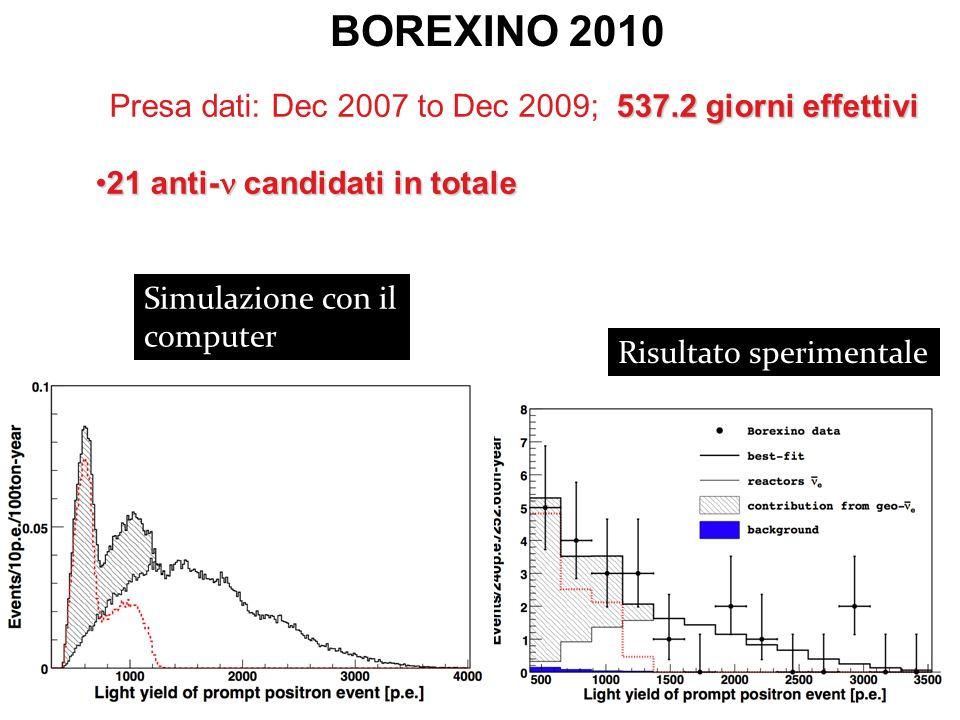 Roma, 6 aprile 2011Gianpaolo Bellini- Universita' e INFN- Milano Simulazione con il computer Risultato sperimentale 537.2 giorni effettivi Presa dati: