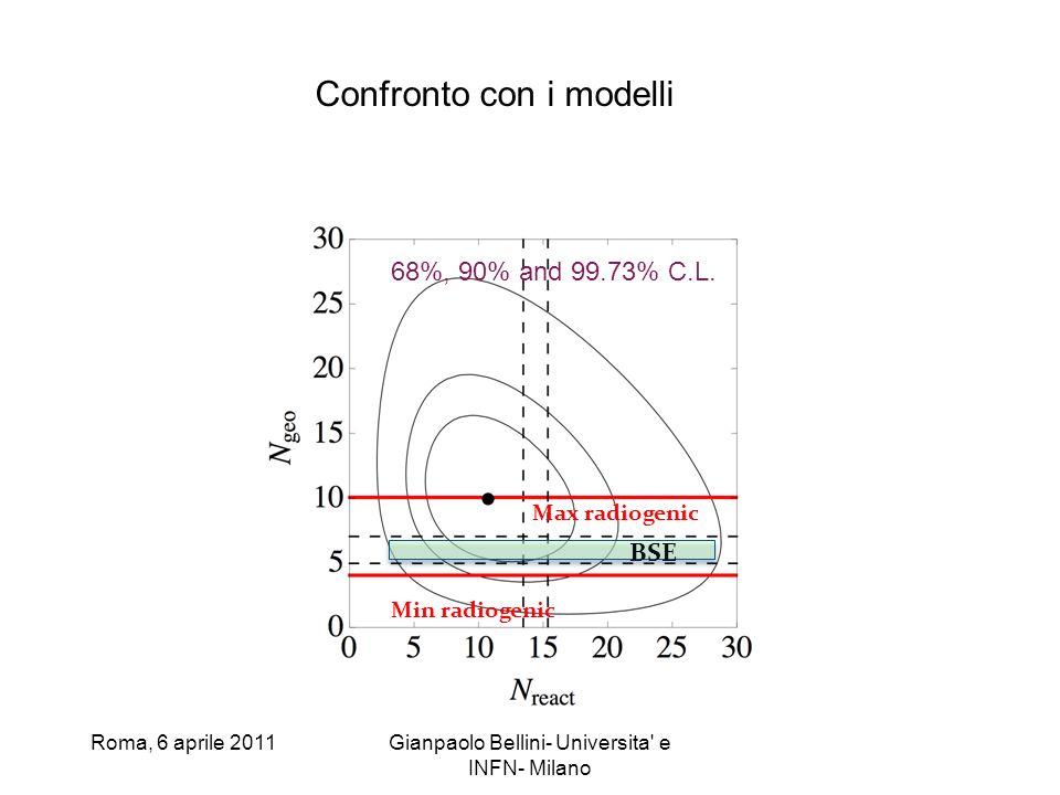 Roma, 6 aprile 2011Gianpaolo Bellini- Universita' e INFN- Milano BSE Max radiogenic Min radiogenic 68%, 90% and 99.73% C.L. Confronto con i modelli