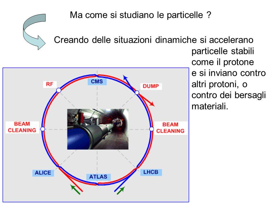 Roma, 6 aprile 2011Gianpaolo Bellini- Universita' e INFN- Milano Ma come si studiano le particelle ? Creando delle situazioni dinamiche si accelerano