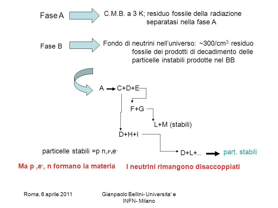 Roma, 6 aprile 2011Gianpaolo Bellini- Universita' e INFN- Milano Fase A C.M.B. a 3 K; residuo fossile della radiazione separatasi nella fase A Fase B