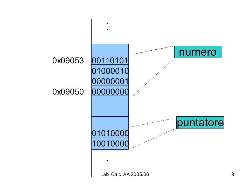 Lab. Calc. AA 2005/068 0x09053 0x09050.... puntatore numero 00110101 01000010 00000001 00000000 01010000 10010000