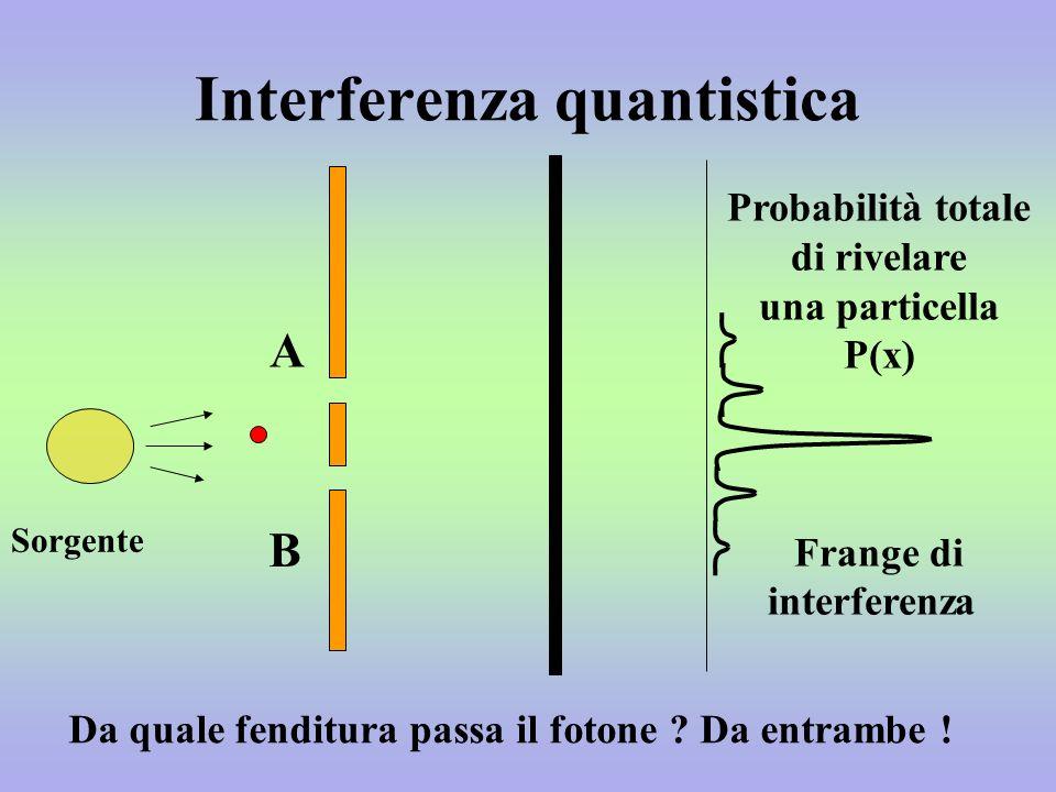 Interferenza quantistica A B Probabilità totale di rivelare una particella P(x) Frange di interferenza Da quale fenditura passa il fotone .