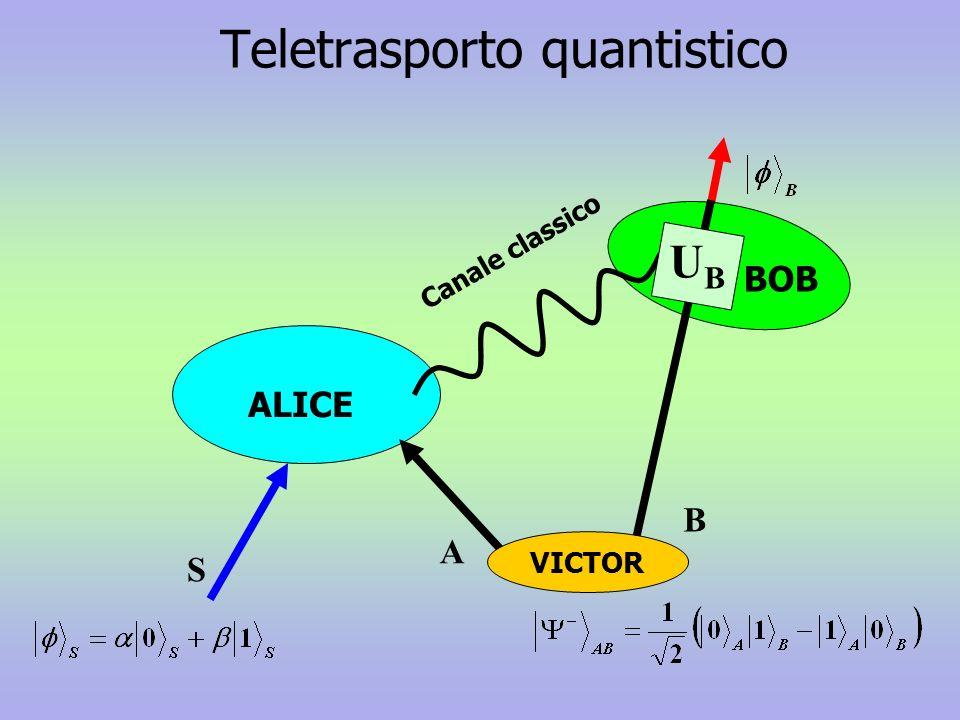Teletrasporto quantistico BOB Canale classico B A S ALICE VICTOR UBUB