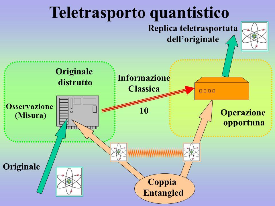 Teletrasporto quantistico Originale Osservazione (Misura) Originale distrutto Operazione opportuna Replica teletrasportata delloriginale Informazione