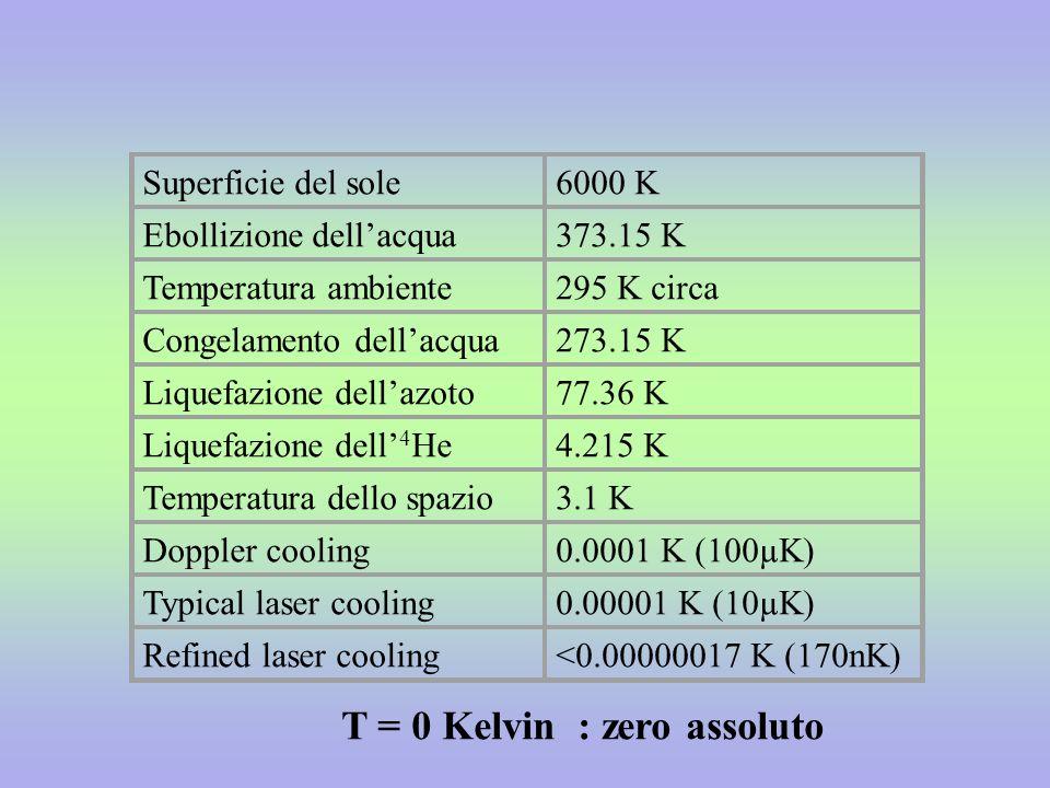 Superficie del sole6000 K Ebollizione dellacqua373.15 K Temperatura ambiente295 K circa Congelamento dellacqua273.15 K Liquefazione dellazoto77.36 K L