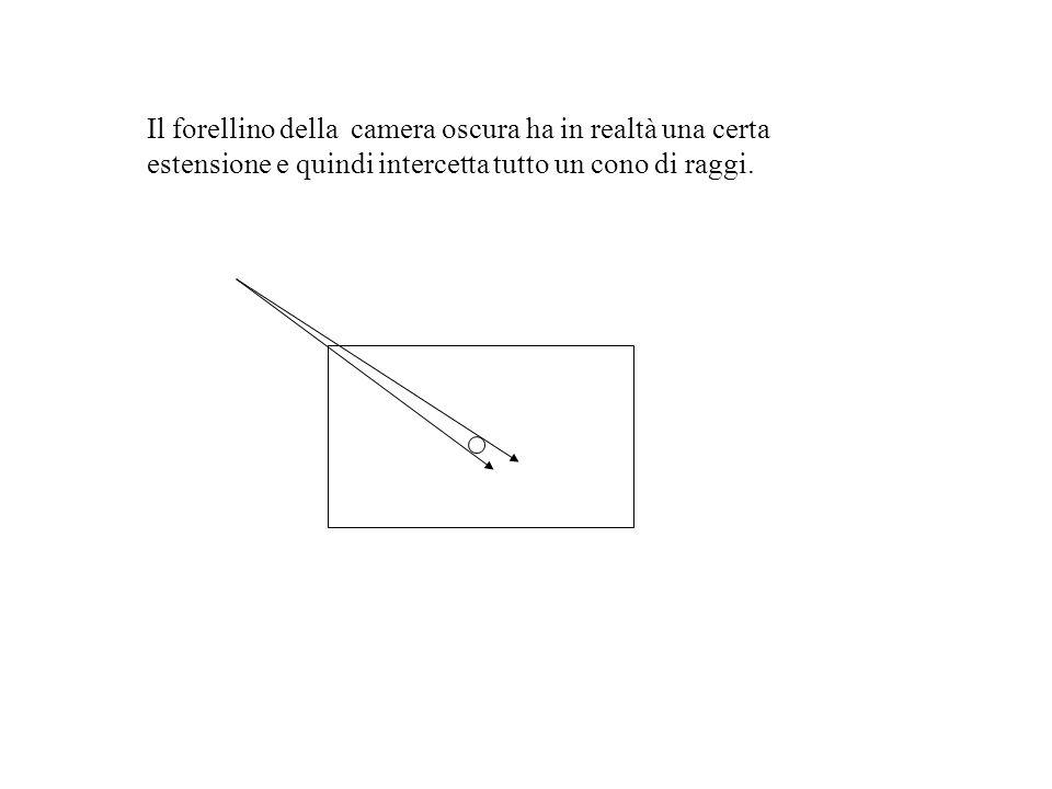 Il forellino della camera oscura ha in realtà una certa estensione e quindi intercetta tutto un cono di raggi.