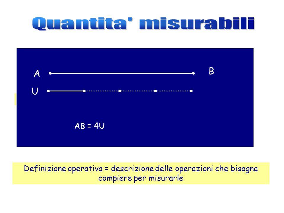 Quantita o grandezze misurabili Uguaglianza A=B Disuguaglianza A B Somma A=B+C Differenza A=B-C Definizione operativa = descrizione delle operazioni c