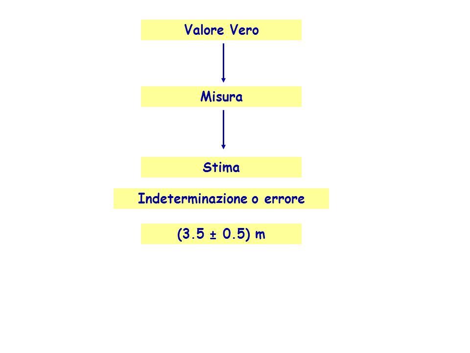 Valore Vero (3.5 ± 0.5) m Misura Stima Indeterminazione o errore