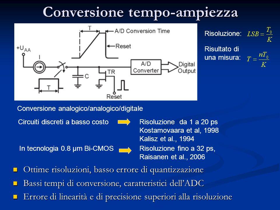 Conversione tempo-ampiezza Conversione analogico/analogico/digitale Risultato di una misura: Risoluzione: Ottime risoluzioni, basso errore di quantizz