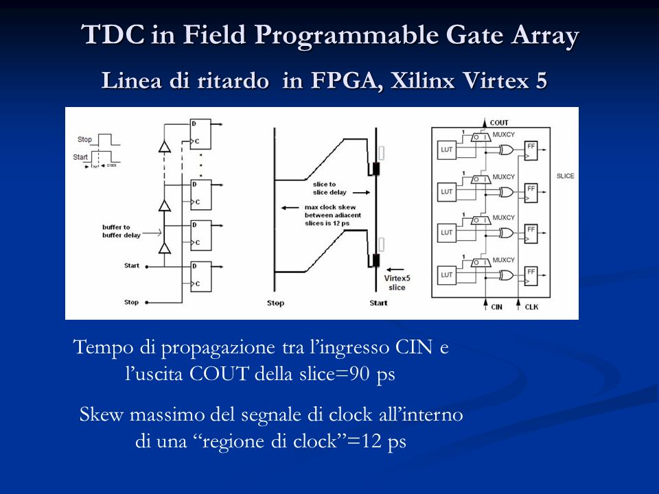 TDC in Field Programmable Gate Array Linea di ritardo in FPGA, Xilinx Virtex 5 Tempo di propagazione tra lingresso CIN e luscita COUT della slice=90 p