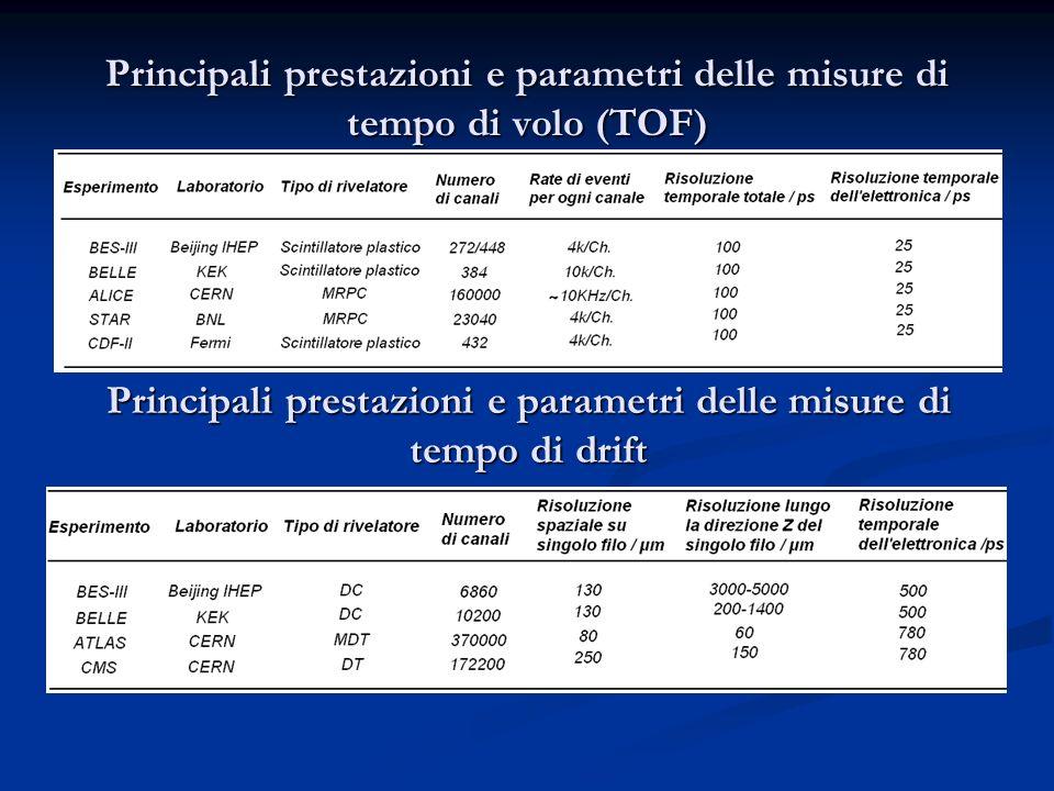 Principali prestazioni e parametri delle misure di tempo di volo (TOF) Principali prestazioni e parametri delle misure di tempo di drift