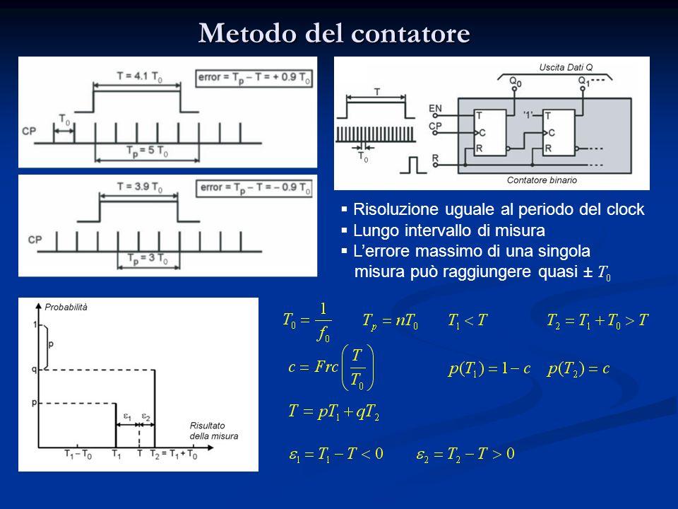 Metodo del contatore Risoluzione uguale al periodo del clock Lungo intervallo di misura Lerrore massimo di una singola misura può raggiungere quasi ±