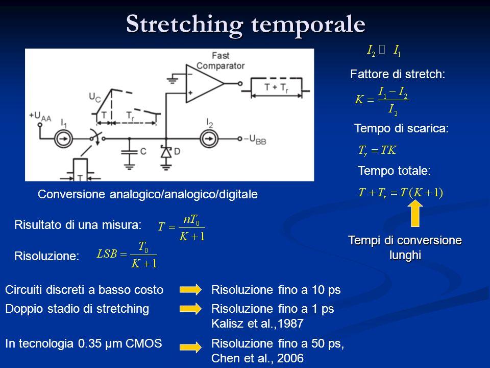 Stretching temporale Fattore di stretch: Tempo di scarica: Tempo totale: Risoluzione: Conversione analogico/analogico/digitale Risultato di una misura