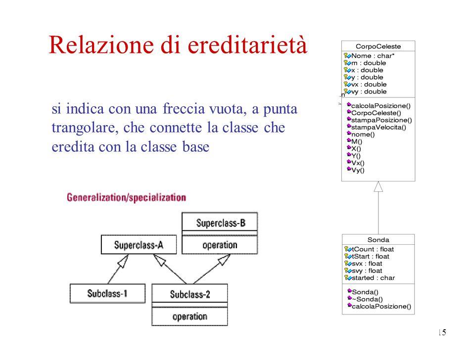 15 Relazione di ereditarietà si indica con una freccia vuota, a punta trangolare, che connette la classe che eredita con la classe base
