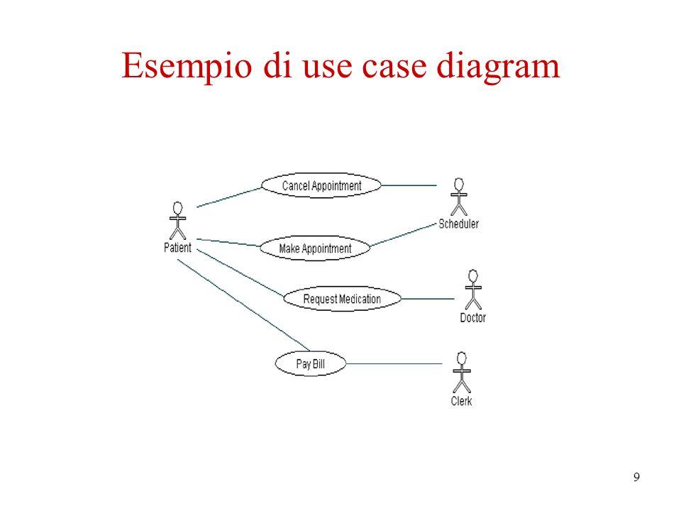 10 Class diagrams Classe Nome della Classe attributo attributo : tipo attributo : tipo = valore_iniziale.............