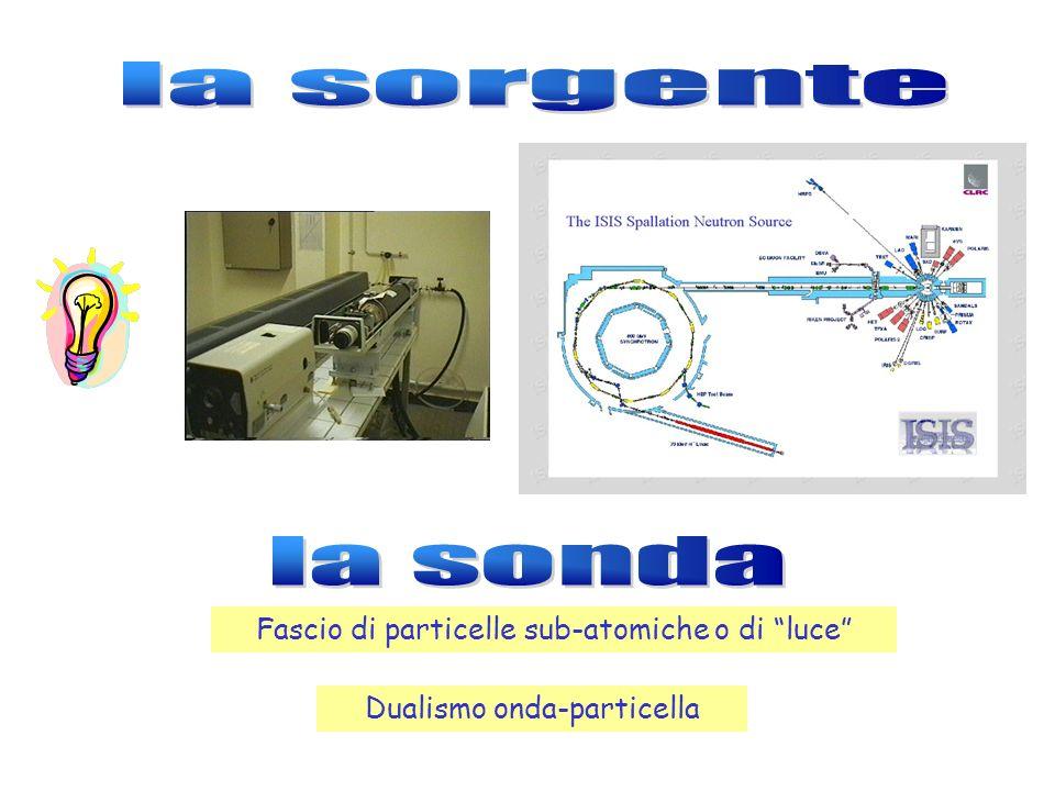 Fascio di particelle sub-atomiche o di luce Dualismo onda-particella