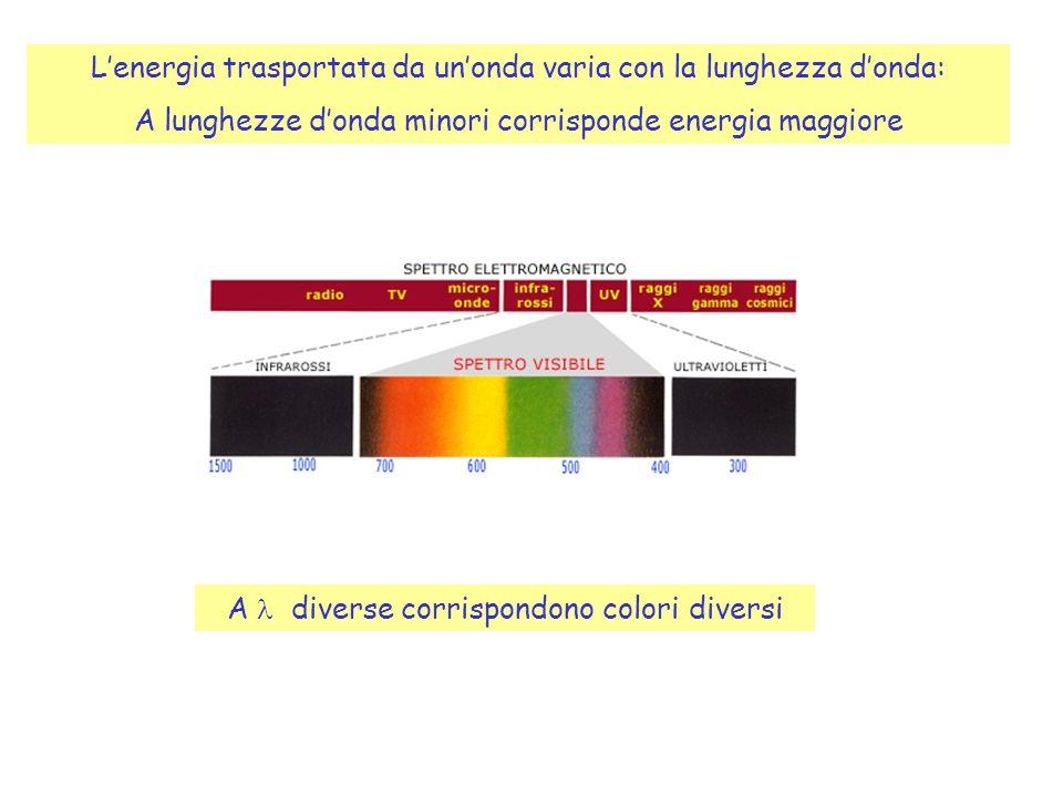 Lenergia trasportata da unonda varia con la lunghezza donda: A lunghezze donda minori corrisponde energia maggiore A diverse corrispondono colori diversi