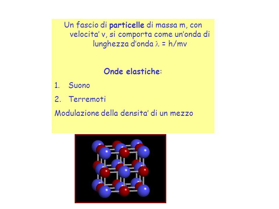 Un fascio di particelle di massa m, con velocita v, si comporta come unonda di lunghezza donda = h/mv Onde elastiche: 1.Suono 2.Terremoti Modulazione della densita di un mezzo