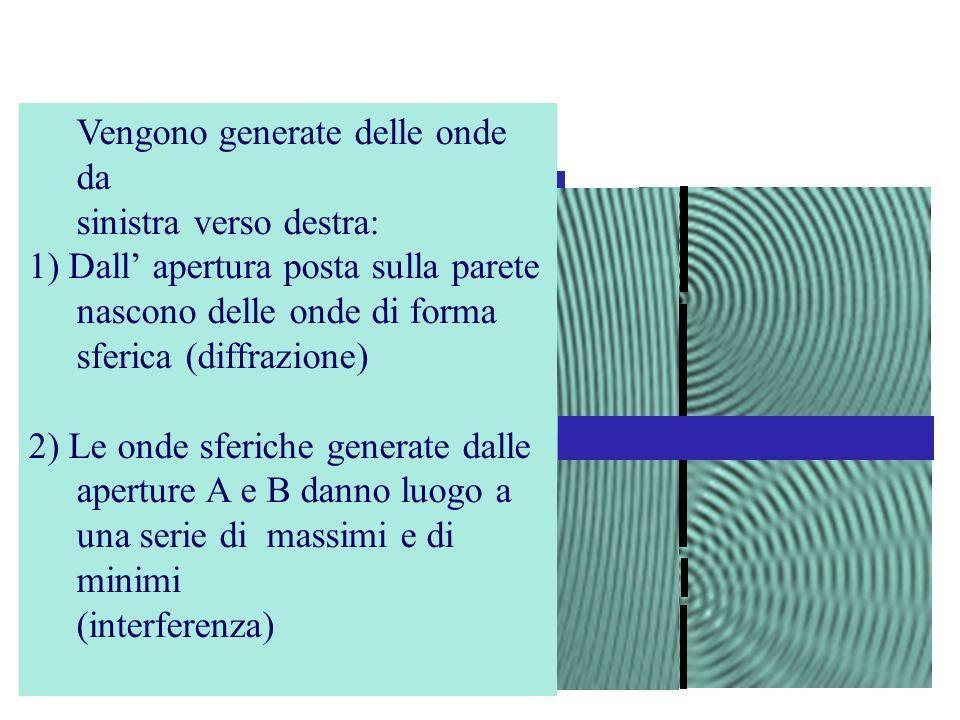 Onde in un liquido B A Vengono generate delle onde da sinistra verso destra: 1) Dall apertura posta sulla parete nascono delle onde di forma sferica (diffrazione) 2) Le onde sferiche generate dalle aperture A e B danno luogo a una serie di massimi e di minimi (interferenza)