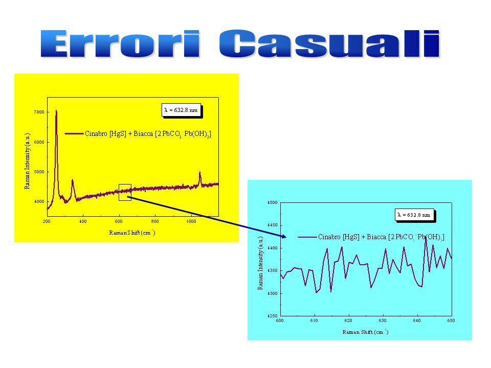 sorgente monocromatore monitorcampione analizzatorecontatore FIG. 1