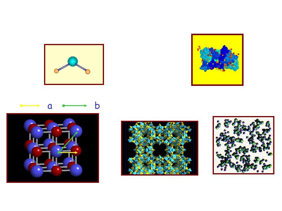 Un cristallo e un reticolo E possibile misurare la distanza tra gli atomi con un esperimento di diffrazione, se usiamo una sonda con la giusta 10 -10 m, ovvero raggi X, oppure neutroni Lintensita dellonda dopo linterazione con il campione non e distribuita uniformemente nello spazio.