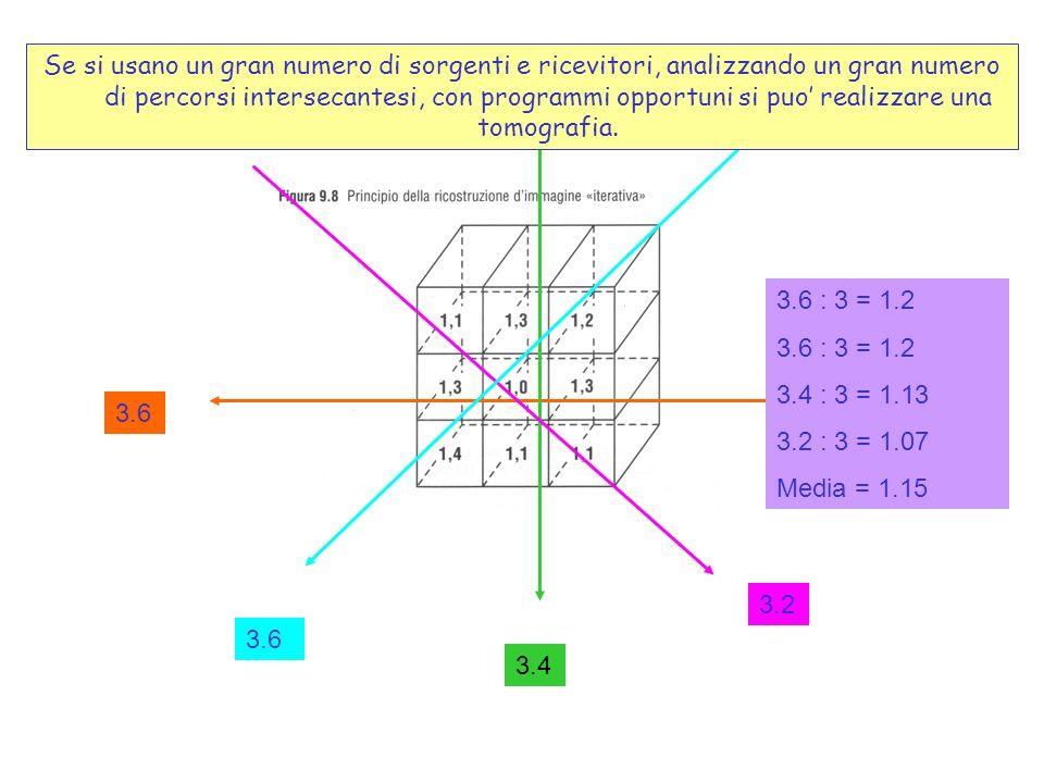3.6 3.4 3.2 3.6 3.6 : 3 = 1.2 3.4 : 3 = 1.13 3.2 : 3 = 1.07 Media = 1.15 Se si usano un gran numero di sorgenti e ricevitori, analizzando un gran nume