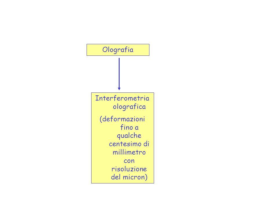 Olografia Interferometria olografica (deformazioni fino a qualche centesimo di millimetro con risoluzione del micron)