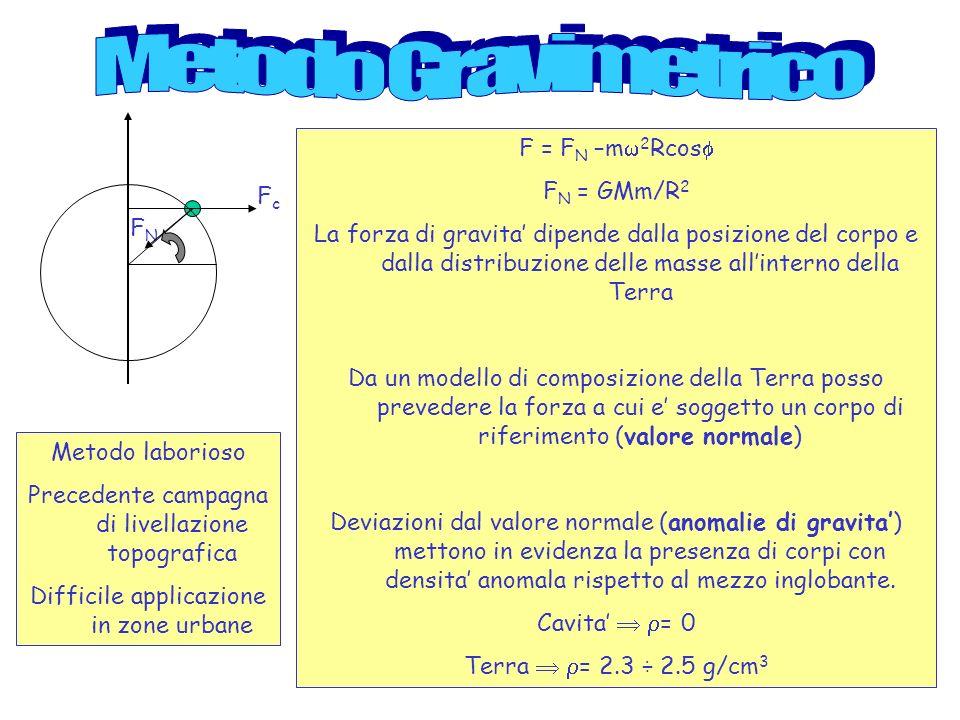 F = F N –m 2 Rcos F N = GMm/R 2 La forza di gravita dipende dalla posizione del corpo e dalla distribuzione delle masse allinterno della Terra Da un m