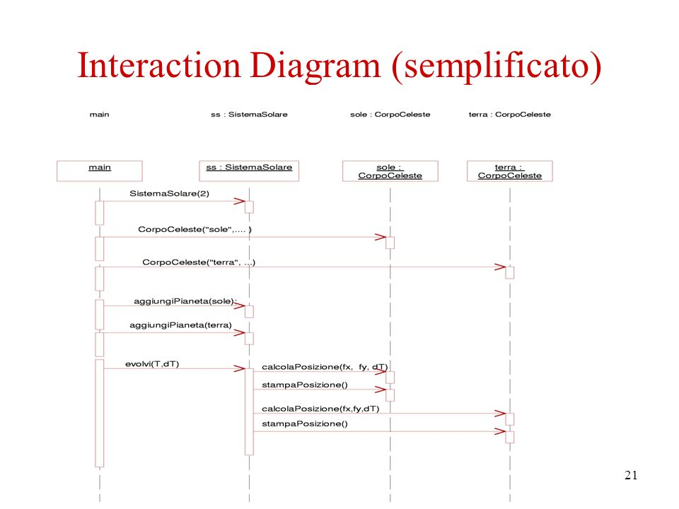 21 Interaction Diagram (semplificato)