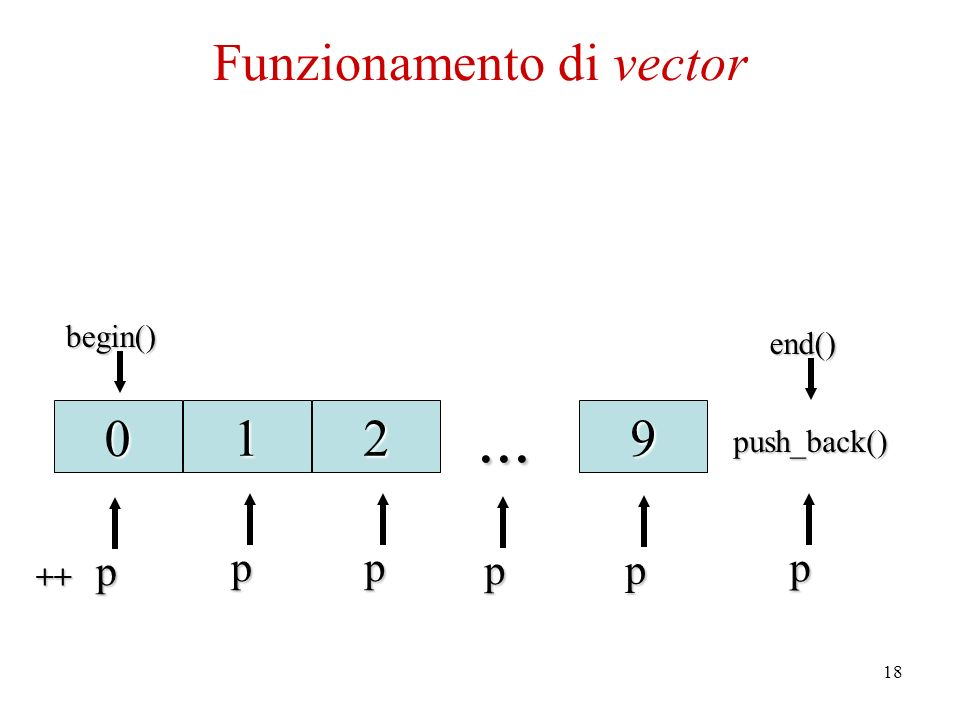 18 push_back() 12... 9begin() end() end() p pp p p 0 p ++ Funzionamento di vector