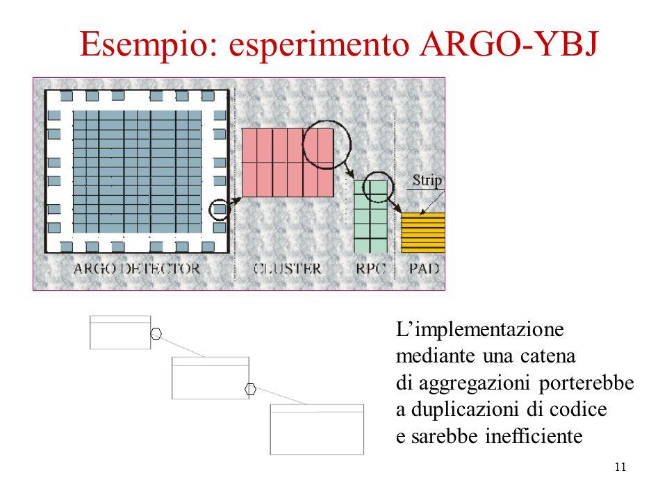 11 Esempio: esperimento ARGO-YBJ Limplementazione mediante una catena di aggregazioni porterebbe a duplicazioni di codice e sarebbe inefficiente